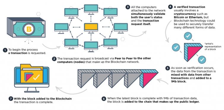 Blockchain Infographic 01 Compressed 1 1024X506