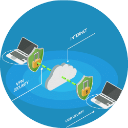 Get the Right VPN