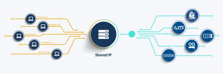 How a VPN for torrenting works