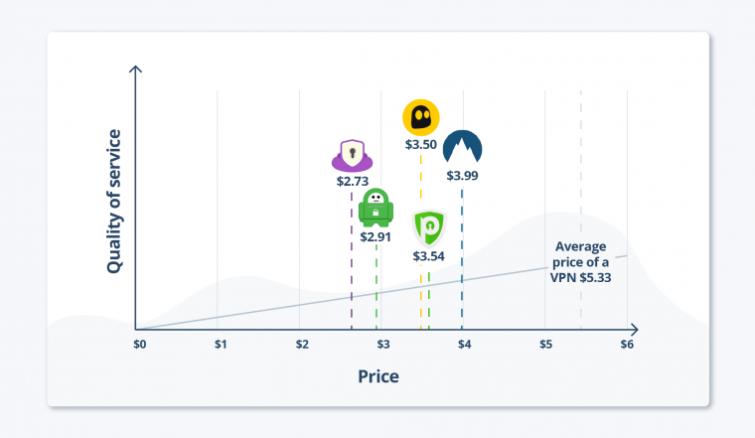 VPN price comparison