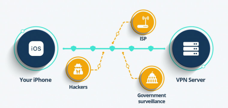 how an iPhone VPN works