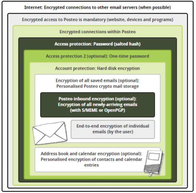 Posteo Privacy