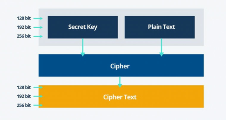 how AES encryption works