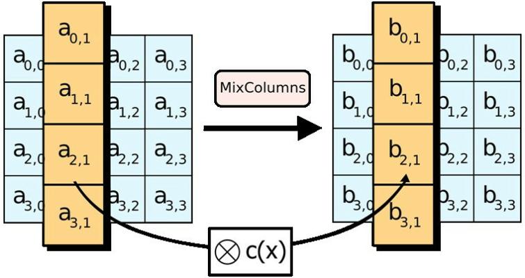 Mix Columns