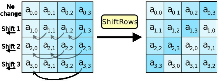 AES Encryption shiftRows