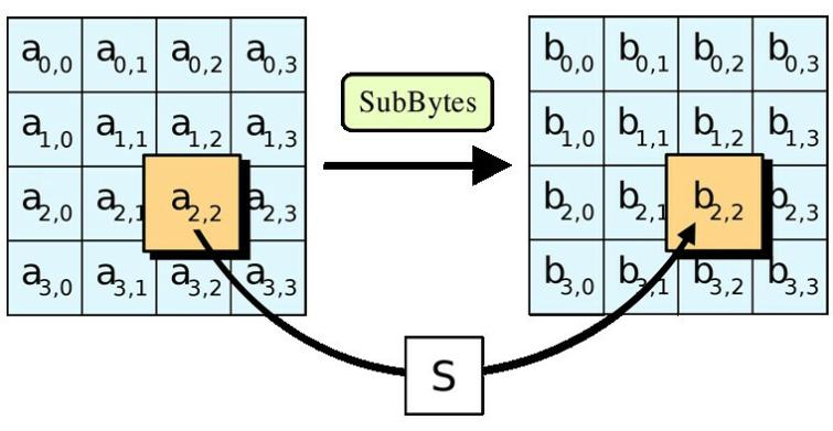 SubBytes AES encryption