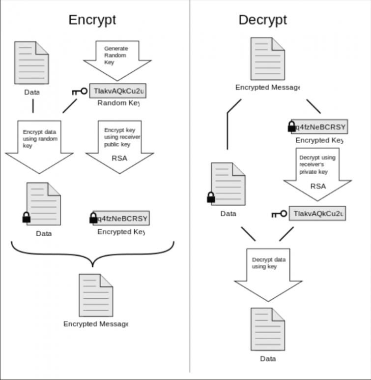 encrypt and decrypt